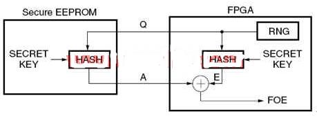 基于FPGA和单片机构成的电子加密系统的设计
