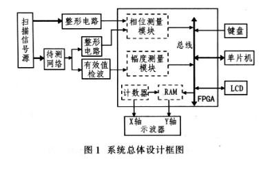单片机以FPGA 为控制核心,用键盘控制系统实现...