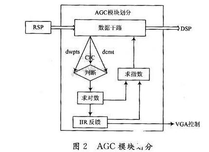 FPGA 中将 AGC 模块分为几个部分来实现?