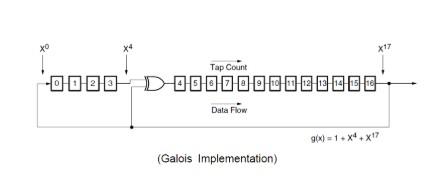 移位寄存器电路上应用的原理