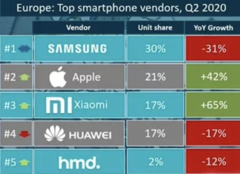 Q2季度智能手机小米欧洲市场份额超越华为,增幅65%