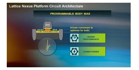 莱迪思Nexus FPGA 提供高稳定性与系统解...