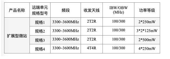 基于通用處理器平臺或者SoC芯片開發,中國聯通將...