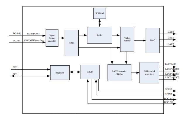 HDTV和VGA与LVDS编码器CH7034B的数据手册免费下载
