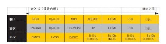 嵌入式视觉设计中使用 FPGA调试信号发生器?