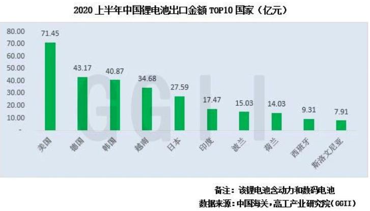 最新数据:2020上半年我国出口锂电池约8.37...