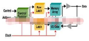 可编程逻辑器件在高速DDR SDRAM中的应用优...