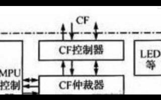 采用DSP的System ACE对CF卡进行数据存储管理