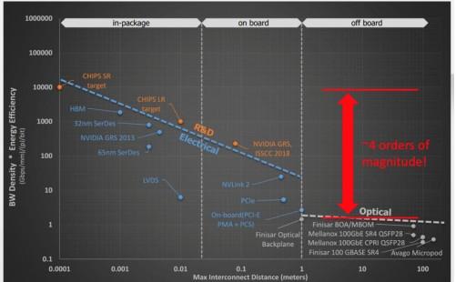Labs新发明了一种环形谐振器可以实现 25Gb...