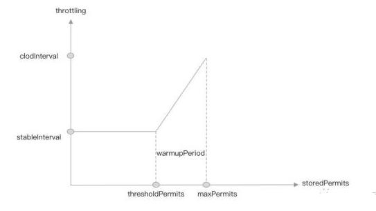 解析Java通信:Sentinel中的冷启动限流算法实现
