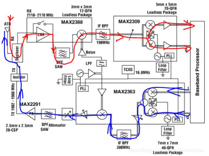 一张图片告诉你射频通信系统的组成
