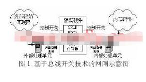 基于独立的CPLD或FPGA的控制电路实现物理隔...