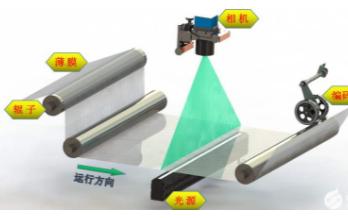 什么是光学级薄膜瑕疵检测系统,它的工作原理分析