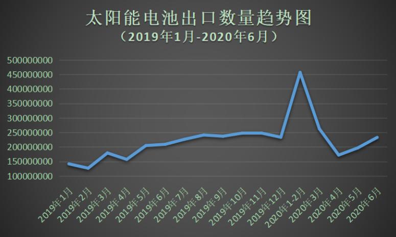 最新数据:2020上半年我国太阳能电池整体出口量持续增长