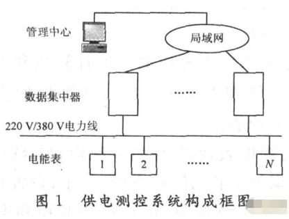 采用直接序列扩频技术实现用户供电测控系统的设计