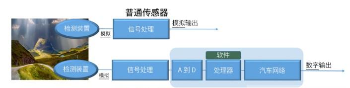MEMS智能传感器有助于实现器件的设计和验证