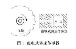 基于数字信号处理器实现发电机测速功能系统的设计