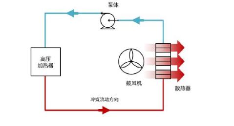 IGBT –電動汽車空調的一項關鍵技術