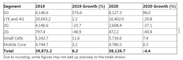 到2025年,全球5G网络基础设施收入将达到81亿美元