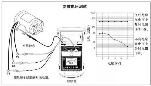 高压绝缘测试里绝缘电阻与环境的关系