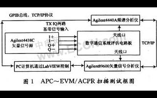 采用虚拟仪器实现数字通信发射链路测试系统的设计