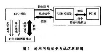 采用TDC-GP1和FPGA器件实现纳秒量级时间...