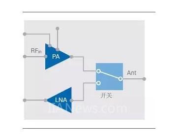 利用斜坡信号模拟PA来测量1dB压缩点的重要特性...