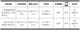 快讯:华灿光电募资15亿元发力Mini/Micro LED
