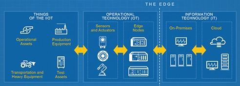 CompactRIO平台研发出最新控制器并添加到TSN网络