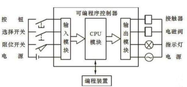 PLC的控制原理说明