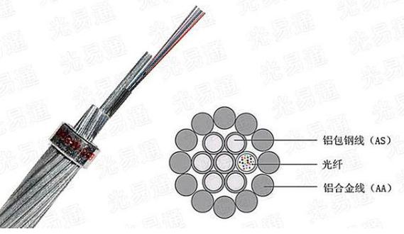 特高压输电线路上的OPGW光缆的特点和应用