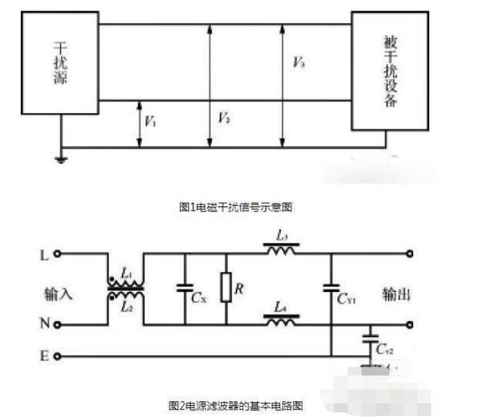 电源设备中采用噪声滤波器的作用是什么