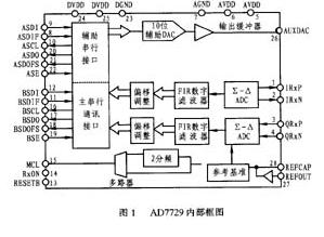 双路Σ-Δ模数转换器AD7729的性能特点和应用...