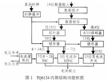 高精度数模转换器TQ6124芯片的性能特点、结构与应用分析
