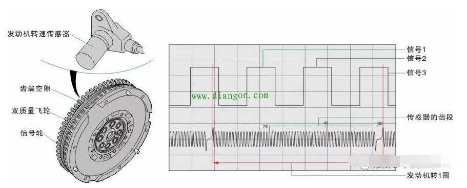 电磁感应式曲轴位置传感器的原理