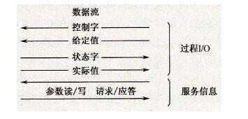 变频器总线控制系统的特点有哪些