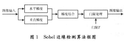 采用可编程逻辑器件实现Sobel边缘检测算法的研...