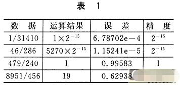 基于数字信号处理器TMS320C5416芯片的高精度除法的应用实现