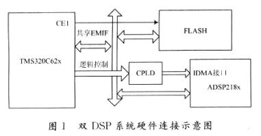 基于ADSP218x系列和TMS320C62x系列实现串行引导方案的设计