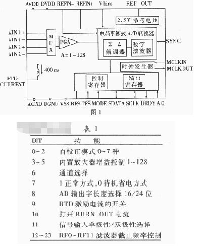 高分辨率A/D器件AD7711A的性能特点、结构和应用分析