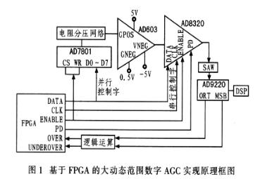 基于AD603和AD8320芯片实现数字AGC的...