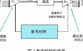E5052B淇″彿婧愬垎鏋愪华鐨勬椂閽熸姈鍔ㄥ垎鏋愮殑娴嬮噺鎶�鏈爺绌�