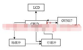 基于CPLD器件EPM9320RC208-15芯片实现图像采集显示系统的设计