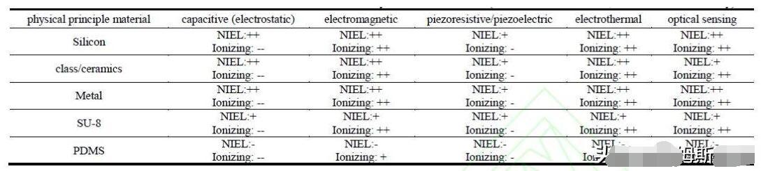 不同類型MEMS加速度計的輻射敏感性分析