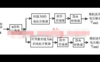 基于FPGA器件和VHDL语言实现波形及移相波形...