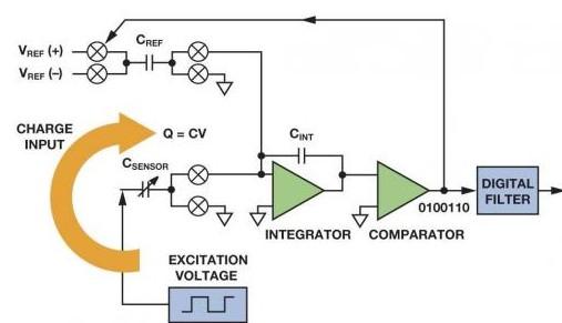 集成式电容数字转换器提供了一种简单而稳定的电平检...