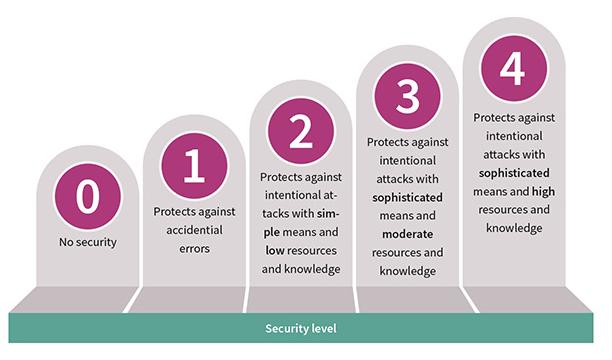 工业物联网中如何采取措施应对网络攻击