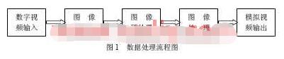 基于XC2V2000和TMS320C6414芯片实现实时红外图像处理系统的设计