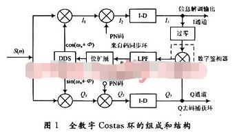 基于FPGA硬件实现数字Costas环的设计