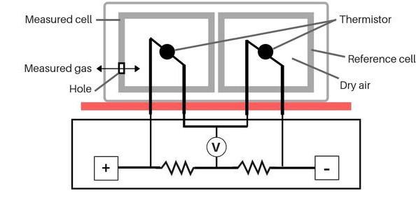 关于GSS的二氧化碳传感器COZIR-LP特点介绍